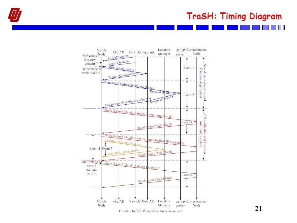 21 TraSH: Timing Diagram