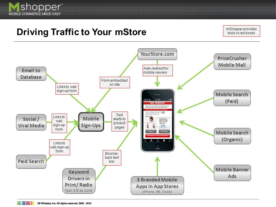 Driving Traffic to Your mStore Mobile Sign-Ups Text alerts to product pages Email to Database Links to web sign-up form Social / Viral Media Links to web sign-up form Auto-redirect for mobile viewers Form embedded on site YourStore.com 3 Branded Mobile Apps in App Stores (iPhone, BB, Droid) Keyword Drivers in Print/ Radio Text XYZ to 1234 Bounce- back text link Paid Search Links to web sign-up form PriceCrusher Mobile Mall Mobile Search (Paid) Mobile Search (Organic) Mobile Banner Ads mShopper provides tools in red boxes