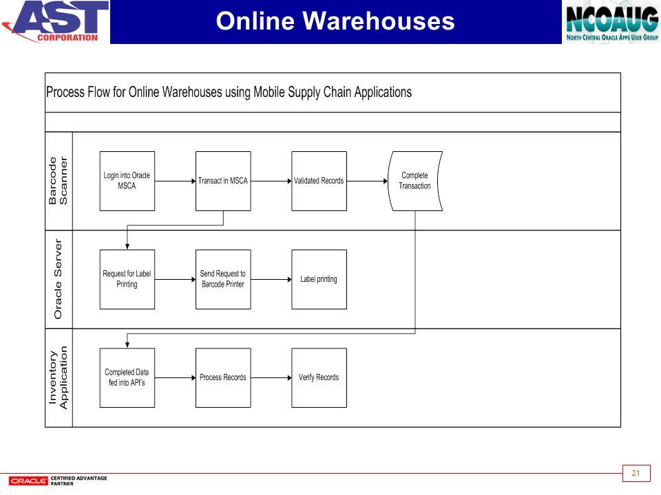 21 Online Warehouses