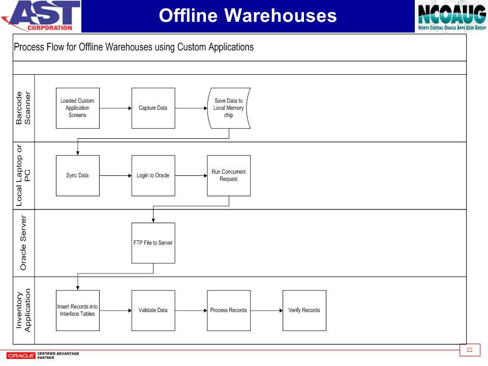 22 Offline Warehouses