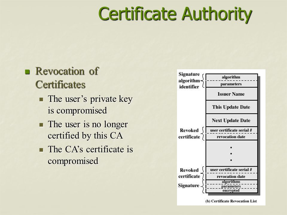 Certificate Authority Revocation of Certificates Revocation of Certificates The users private key is compromised The users private key is compromised The user is no longer certified by this CA The user is no longer certified by this CA The CAs certificate is compromised The CAs certificate is compromised