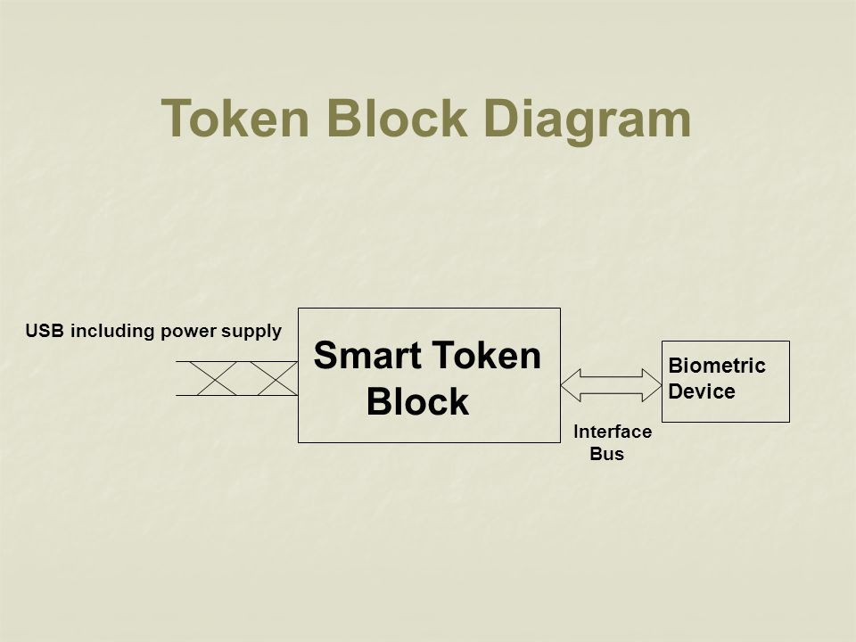 Smart Token Block Biometric Device Interface Bus USB including power supply Token Block Diagram