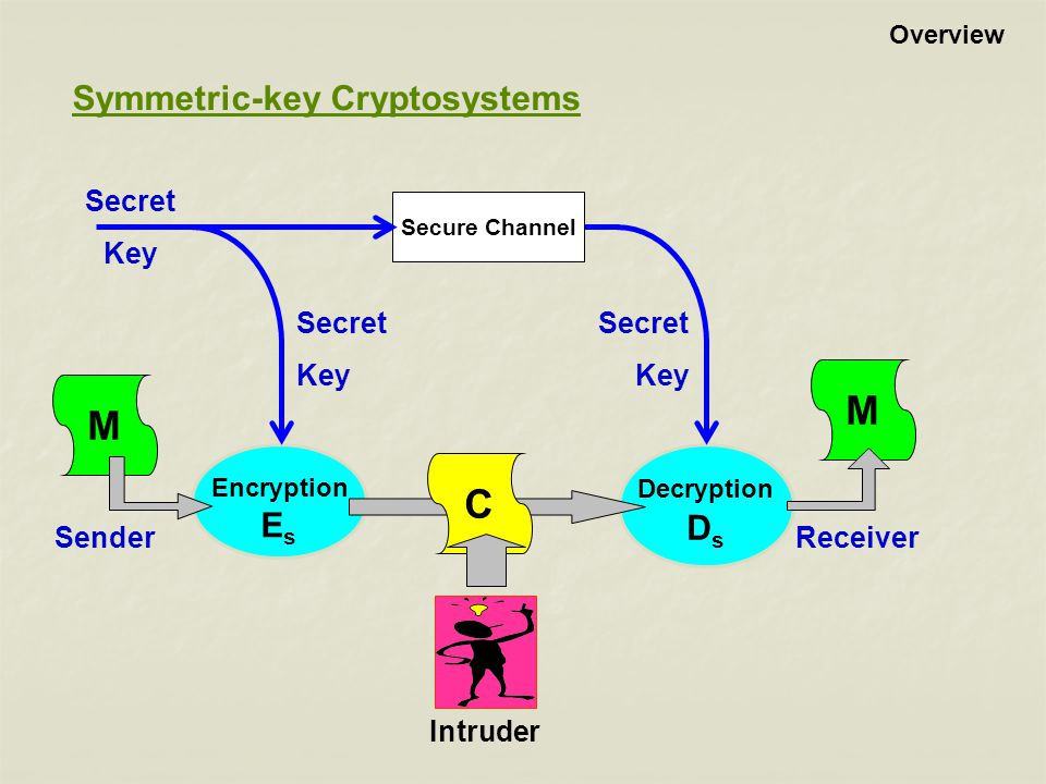 Symmetric-key Cryptosystems Encryption E s Decryption D s SenderReceiver M M C Secret Key Secret Key Secure Channel Secret Key Intruder Overview