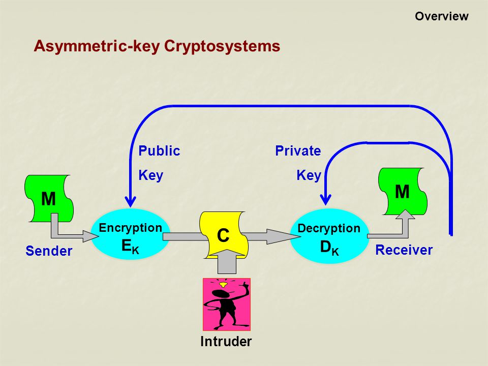 Asymmetric-key Cryptosystems Encryption E K Decryption D K Sender Receiver M M C Public Key Private Key Intruder Overview