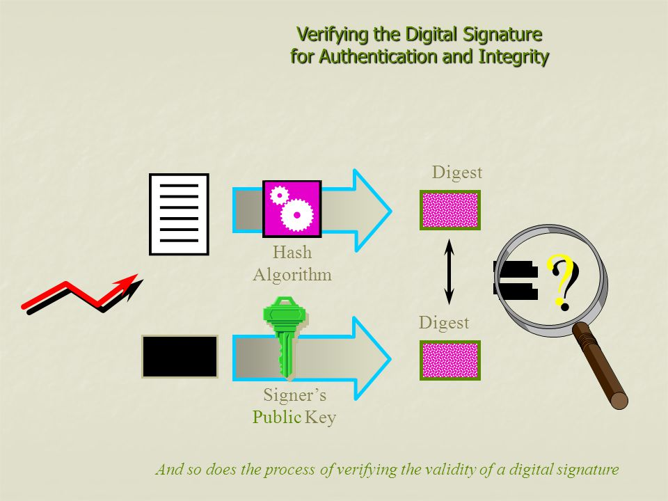 Verifying the Digital Signature for Authentication and Integrity Hash Algorithm Digest .