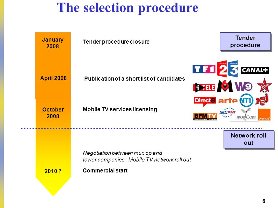 DEP – Pierre PETILLAULT, Didier GUILLOUX, Bernard CELLI – 20/10/2006 6 The selection procedure Negotiation between mux op and tower companies - Mobile TV network roll out January 2008 Tender procedure closure October 2008 Mobile TV services licensing April 2008 Publication of a short list of candidates 2010 .