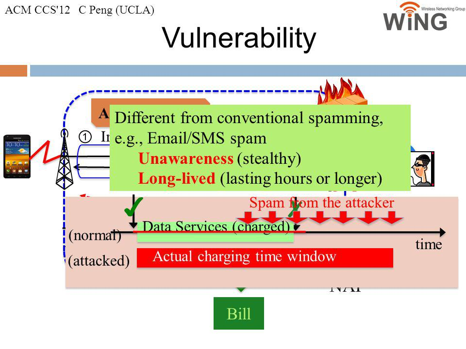 Vulnerability 10 NAT Authentication Bill Init a data service Incoming traffic Incoming Spam E-attacker trap the victim to open data access Incoming Sp