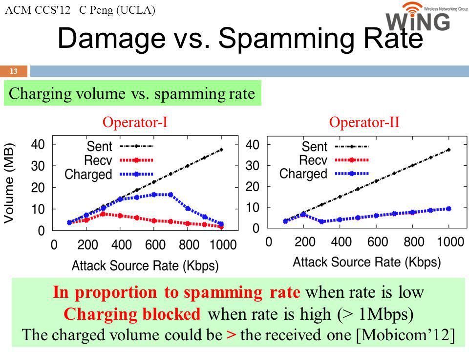 Damage vs. Spamming Rate 13 Charging volume vs. spamming rate Operator-IOperator-II In proportion to spamming rate when rate is low Charging blocked w