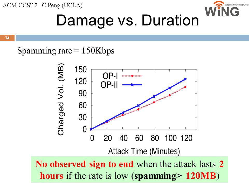 Damage vs. Duration 14 Spamming rate = 150Kbps No observed sign to end when the attack lasts 2 hours if the rate is low (spamming> 120MB) ACM CCS'12 C