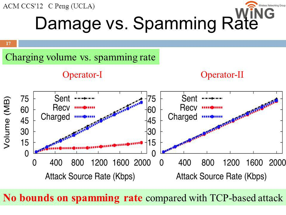 Damage vs. Spamming Rate 17 Charging volume vs. spamming rate Operator-IOperator-II No bounds on spamming rate compared with TCP-based attack ACM CCS'