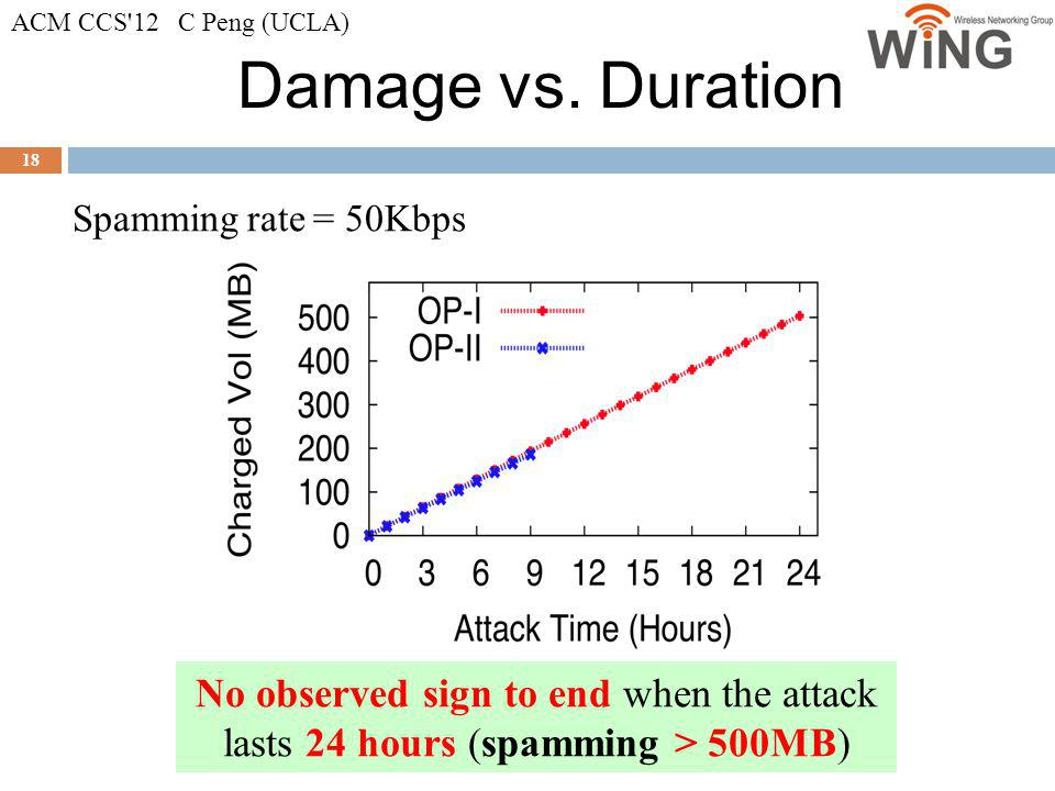 Damage vs. Duration 18 Spamming rate = 50Kbps No observed sign to end when the attack lasts 24 hours (spamming > 500MB) ACM CCS'12 C Peng (UCLA)