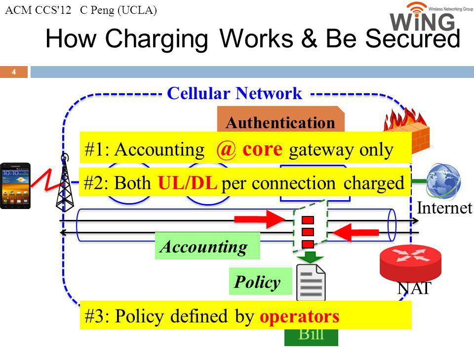 Two Security Issues 5 NAT Authentication Bill #1: Can the attacker bypass the security mechanism to exploit charging architecture loophole to make the users pay MORE.