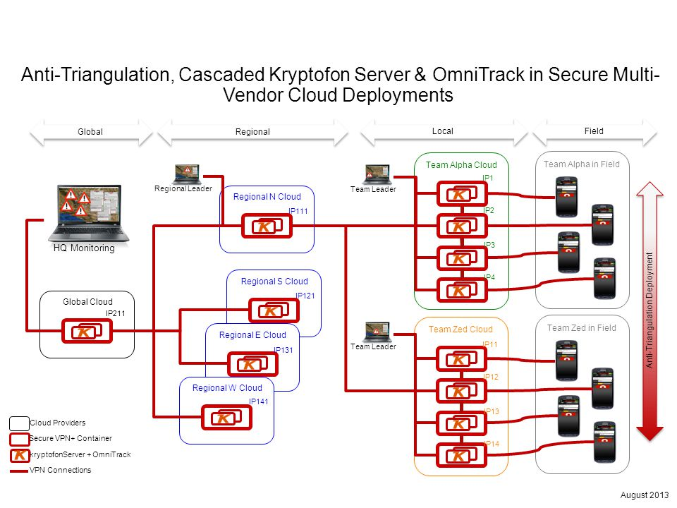 August 2013 Team Alpha Cloud Anti-Triangulation, Cascaded Kryptofon Server & OmniTrack in Secure Multi- Vendor Cloud Deployments Team Alpha in Field HQ Monitoring Team Leader Team Zed CloudTeam Zed in Field IP1 IP2 IP3 IP4 IP11 IP12 IP13 IP14 Regional N Cloud Team LeaderRegional Leader IP111 Regional S Cloud Regional E Cloud Regional W Cloud Global Cloud IP121 IP131 IP141 IP211 Secure VPN+ Container kryptofonServer + OmniTrack Cloud Providers VPN Connections GlobalField Local Regional Anti-Triangulation Deployment