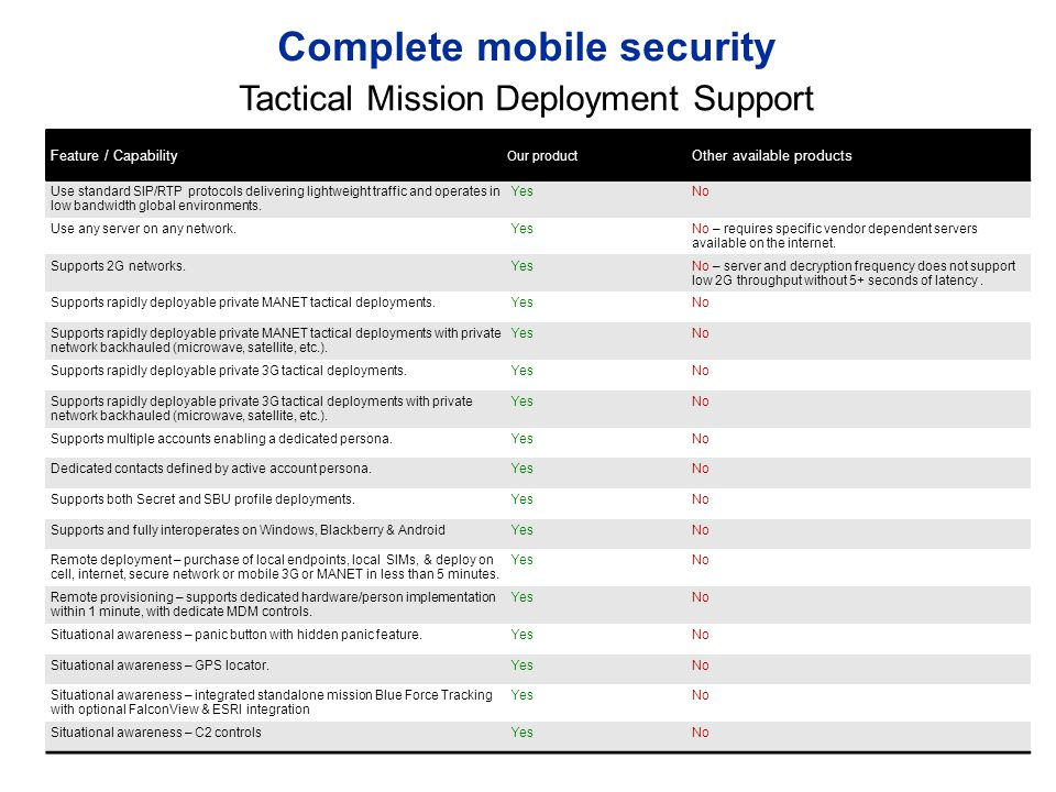 August 2013 Complete mobile security Unique encryption key for each chat session, even if an additional chat session is to the same person.