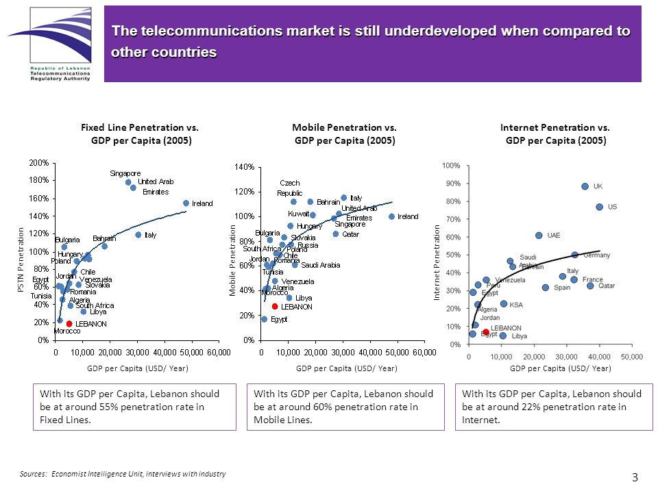 3 The telecommunications market is still underdeveloped when compared to other countries Fixed Line Penetration vs.