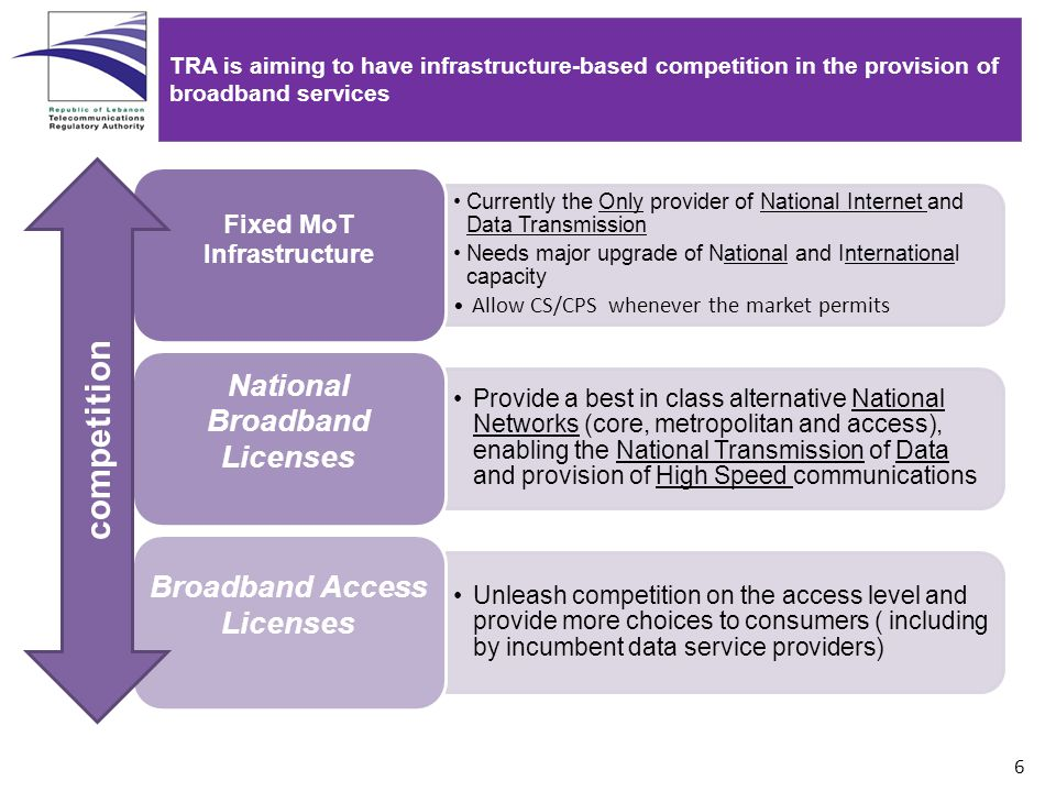 6 TRA is aiming to have infrastructure-based competition in the provision of broadband services Currently the Only provider of National Internet and Data Transmission Needs major upgrade of National and International capacity Allow CS/CPS whenever the market permits Fixed MoT Infrastructure Provide a best in class alternative National Networks (core, metropolitan and access), enabling the National Transmission of Data and provision of High Speed communications National Broadband Licenses Unleash competition on the access level and provide more choices to consumers ( including by incumbent data service providers) Broadband Access Licenses competition