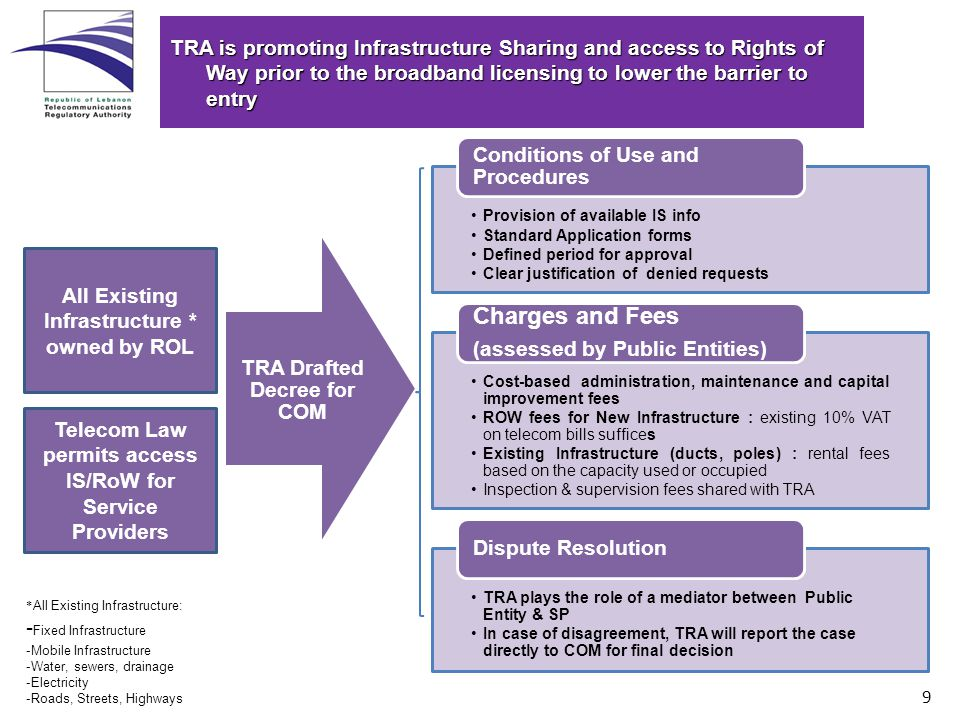 9 TRA is promoting Infrastructure Sharing and access to Rights of Way prior to the broadband licensing to lower the barrier to entry Provision of available IS info Standard Application forms Defined period for approval Clear justification of denied requests Conditions of Use and Procedures Cost-based administration, maintenance and capital improvement fees ROW fees for New Infrastructure : existing 10% VAT on telecom bills suffices Existing Infrastructure (ducts, poles) : rental fees based on the capacity used or occupied Inspection & supervision fees shared with TRA Charges and Fees (assessed by Public Entities) TRA plays the role of a mediator between Public Entity & SP In case of disagreement, TRA will report the case directly to COM for final decision Dispute Resolution TRA Drafted Decree for COM All Existing Infrastructure * owned by ROL * All Existing Infrastructure: - Fixed Infrastructure -Mobile Infrastructure -Water, sewers, drainage -Electricity -Roads, Streets, Highways Telecom Law permits access IS/RoW for Service Providers