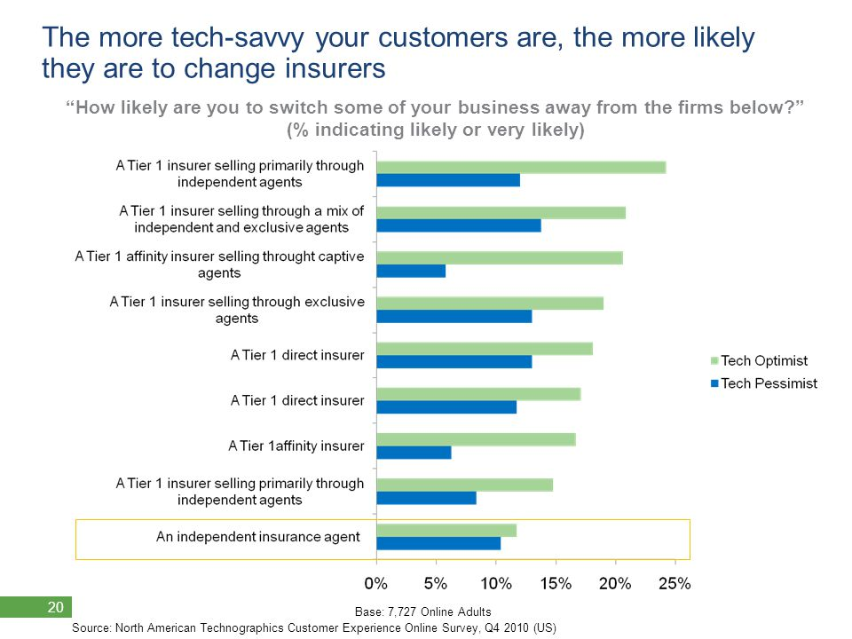 © 2011 Forrester Research, Inc. Reproduction Prohibited 20 © 2011 Forrester Research, Inc.