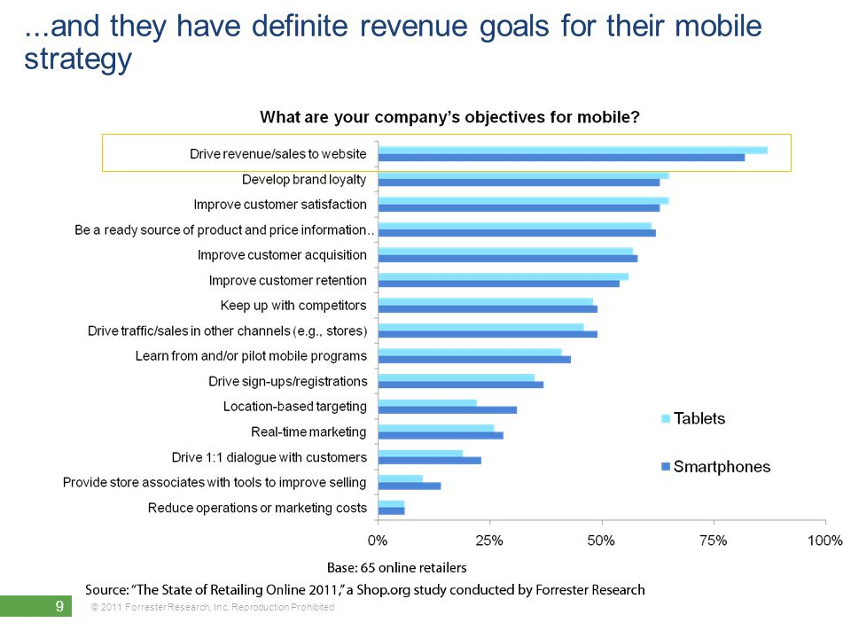 © 2011 Forrester Research, Inc.