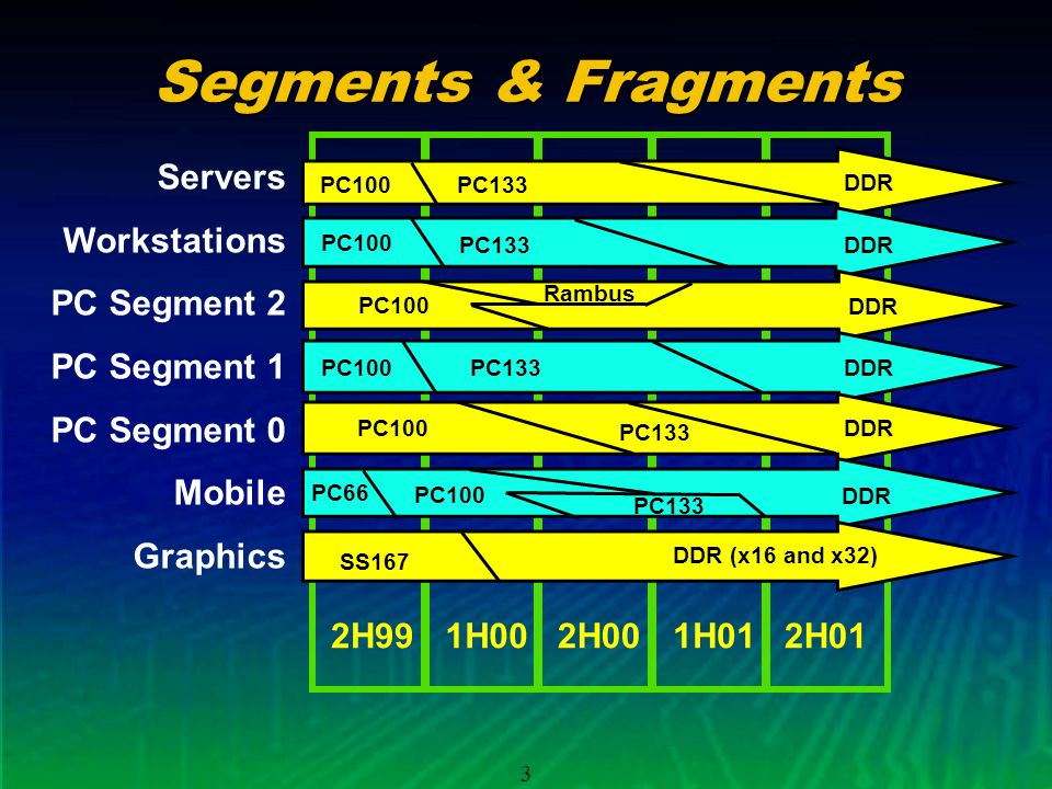 3 Segments & Fragments Servers Workstations PC Segment 2 PC Segment 1 PC Segment 0 Mobile Graphics 2H991H002H001H01 PC100 DDR PC100 DDR PC100 Rambus DDR PC100 PC66 PC100 DDR PC133 SS167 DDR (x16 and x32) DDR 2H01 DDR PC133