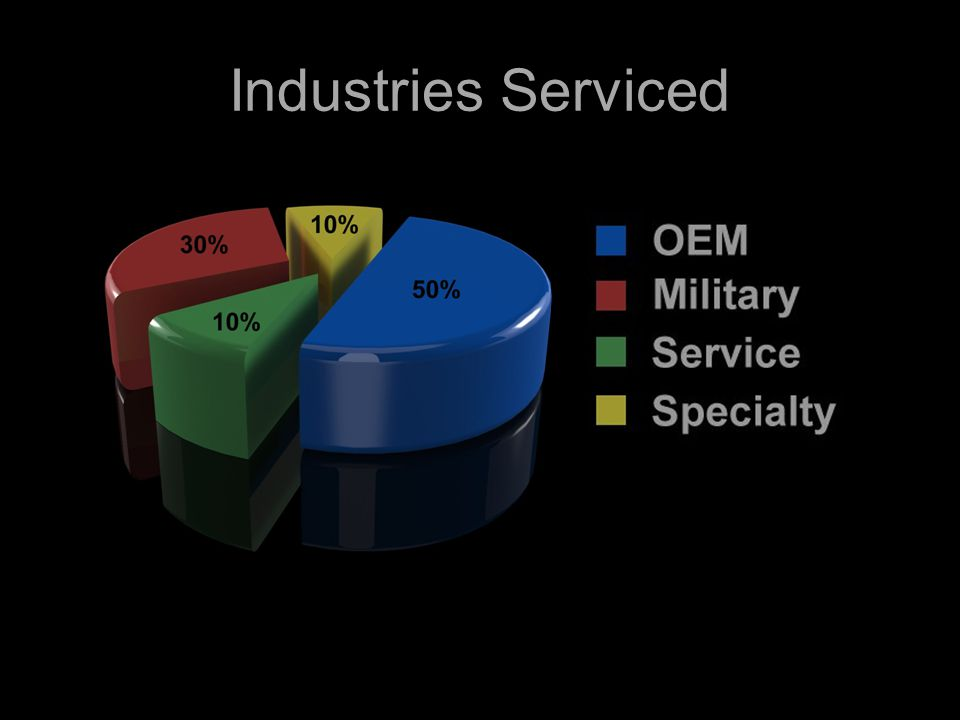 Industries Serviced