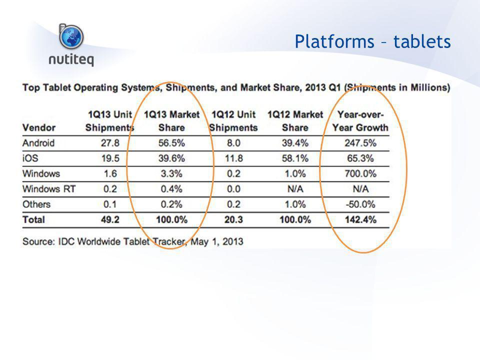 Platforms – tablets