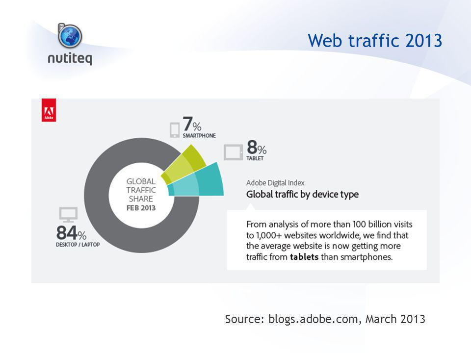 Web traffic 2013 Source: blogs.adobe.com, March 2013