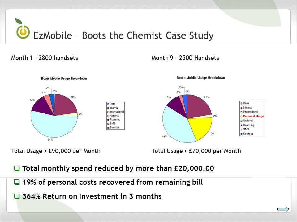 EzMobile – Boots the Chemist Case Study Total Usage > £90,000 per MonthTotal Usage < £70,000 per Month Month 1 – 2800 handsetsMonth 9 – 2500 Handsets Total monthly spend reduced by more than £20, % of personal costs recovered from remaining bill 364% Return on Investment in 3 months