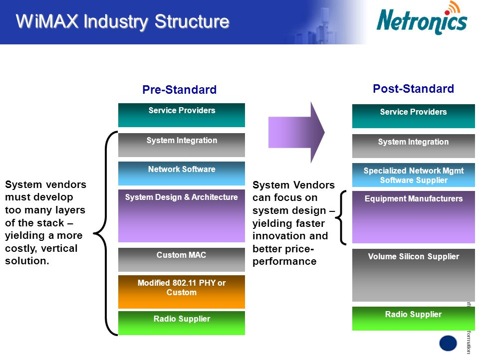 Confidential Information WiMAX Industry Structure System Vendors can focus on system design – yielding faster innovation and better price- performance
