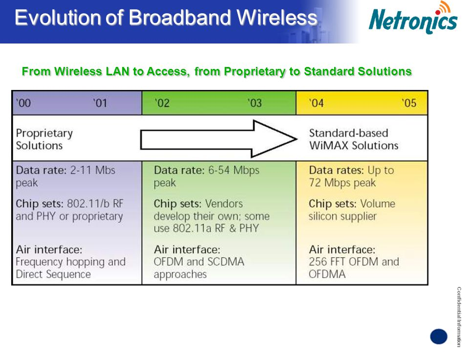 Confidential Information Evolution of Broadband Wireless From Wireless LAN to Access, from Proprietary to Standard Solutions