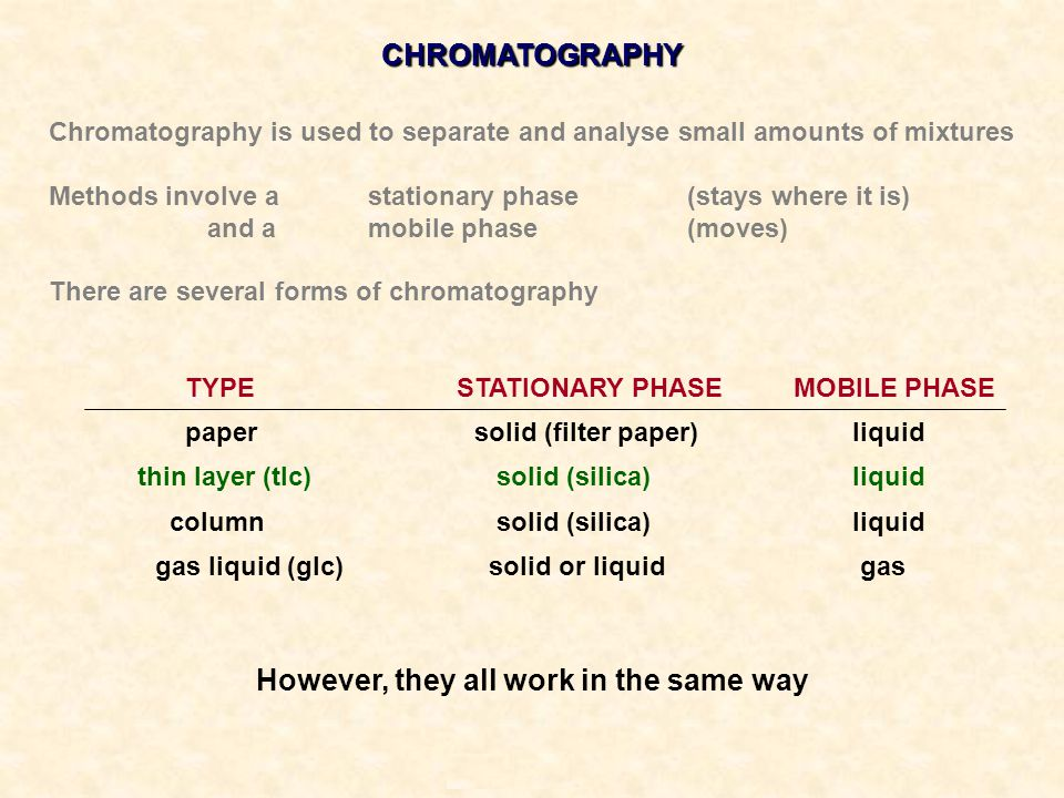 CHROMATOGRAPHY Chromatography is used to separate and analyse small amounts of mixtures Methods involve a stationary phase (stays where it is) and a m