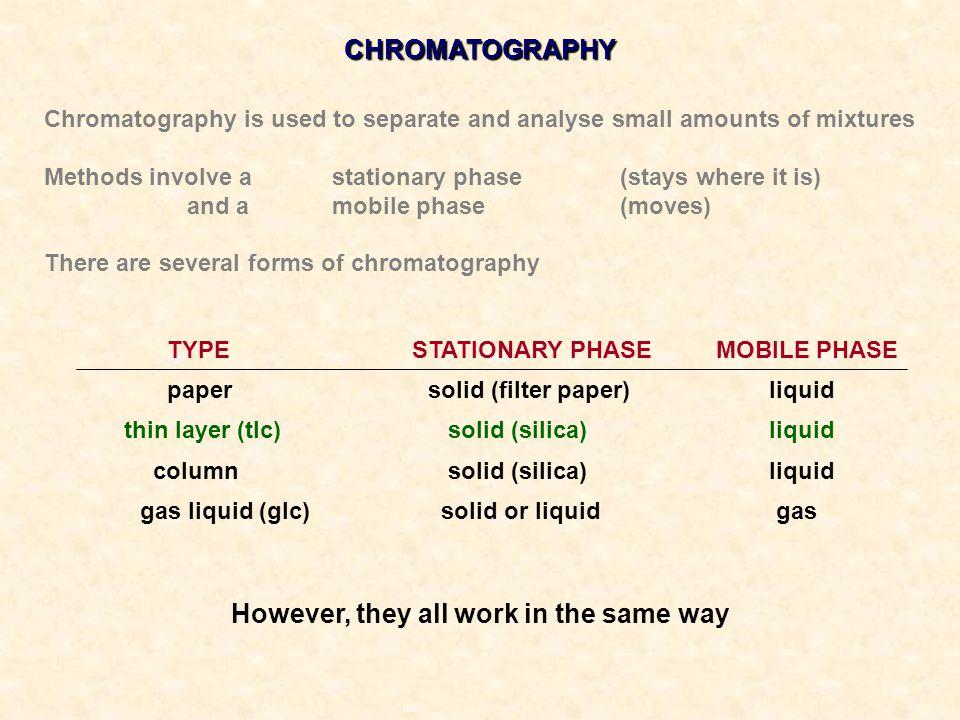 PAPER CHROMATOGRAPHY HOPTON