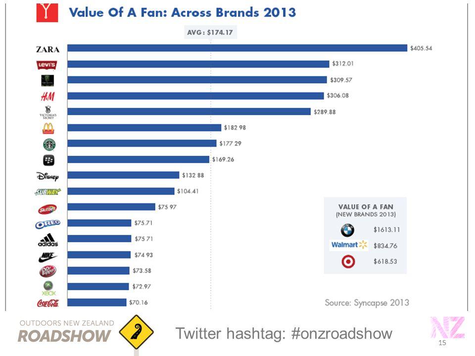 15 Twitter hashtag: #onzroadshow 15
