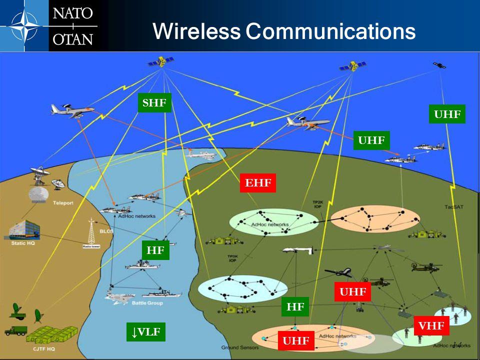 6/12/20141414 Jan 09 UNCLASSIFIED Wireless Communications 3-Apr-08 HF UHF VHF UHF SHF EHF VLF UHF HF 14