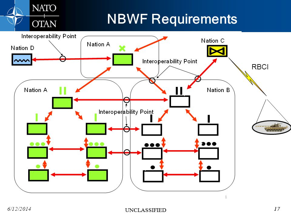 6/12/201417 UNCLASSIFIED 17 UNCLASSIFIED NBWF Requirements 17 RBCI