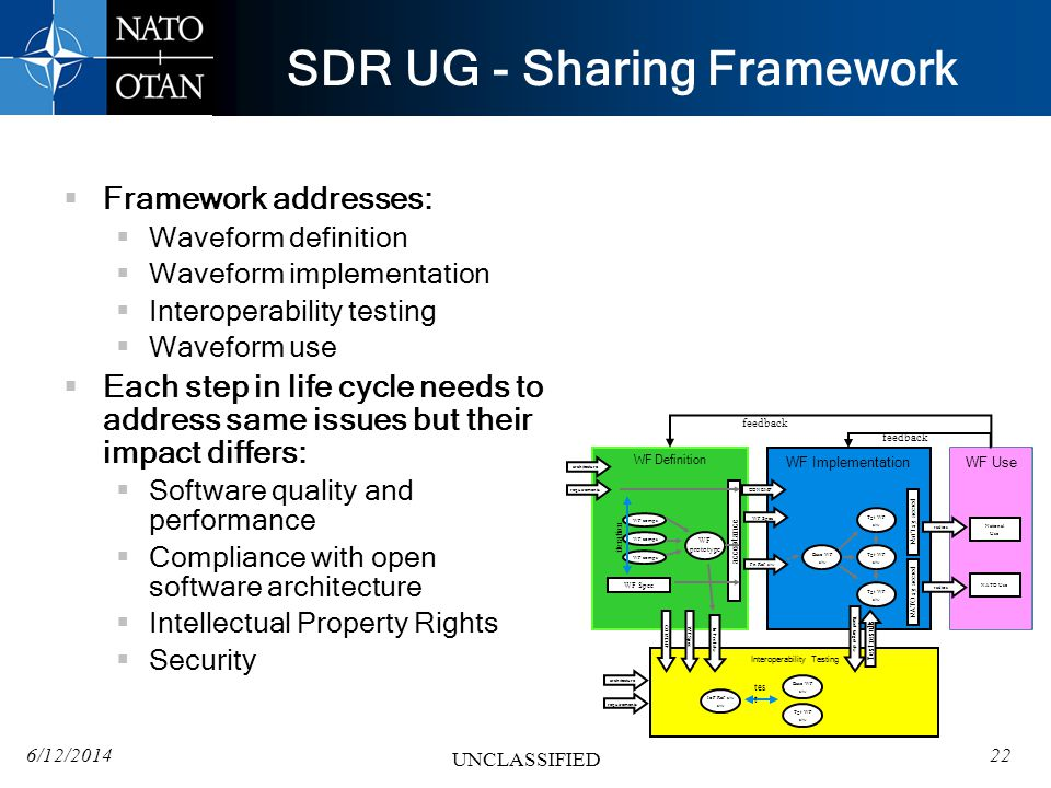 6/12/201422 UNCLASSIFIED SDR UG - Sharing Framework Framework addresses: Waveform definition Waveform implementation Interoperability testing Waveform use Each step in life cycle needs to address same issues but their impact differs: Software quality and performance Compliance with open software architecture Intellectual Property Rights Security WF Definition WF Implementation WF Use Interoperability Testing requirements CONEMP WF Spec Fn Ref s/w IoP ref s/w radios WF comps WF Spec iteration WF prototype Base WF s/w Tgt WF s/w Tgt WF s/w Tgt WF s/w IoP Ref s/w s/w Base WF s/w Tgt WF s/w acceptance Base/ target s/w tes t Natl sy accred NATO sy accred radios National Use NATO Use architecture requirements architecture WF SpecCONEMP Test results feedback