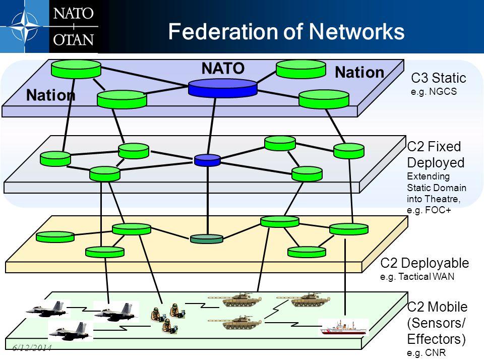 6/12/2014 Federation of Networks NATO Nation C3 Static e.g.