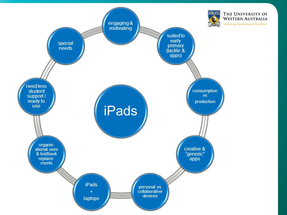 iPads engaging & motivating suited to early primary (tactile & apps) consumption vs production creative & generic apps personal vs collaborative devic