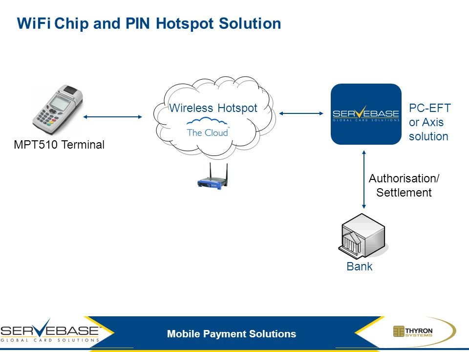 Mobile Payment Solutions WiFi Chip and PIN Hotspot Solution MPT510 Terminal Authorisation/ Settlement PC-EFT or Axis solution Wireless Hotspot Bank