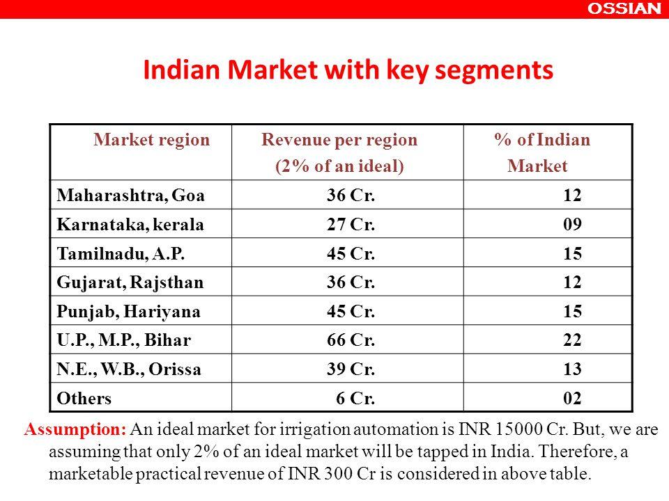 Market region Revenue per region (2% of an ideal) % of Indian Market Maharashtra, Goa 36 Cr.