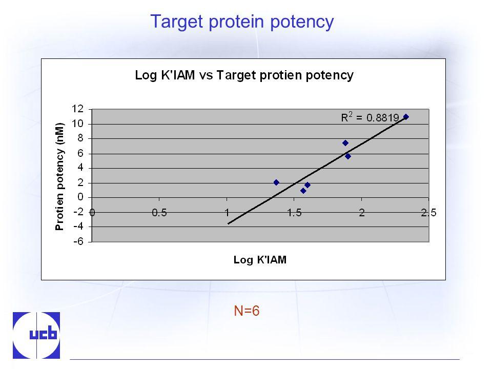 Target protein potency N=6