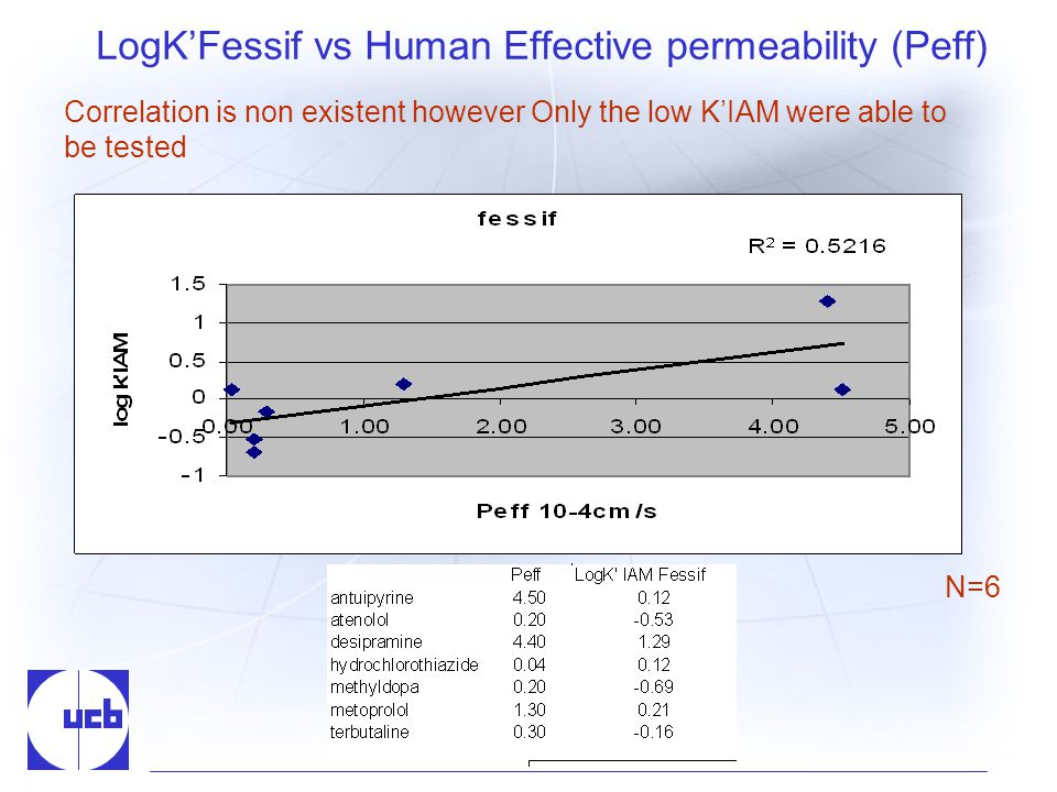 LogKFessif vs Human Effective permeability (Peff) N=6 Correlation is non existent however Only the low KIAM were able to be tested