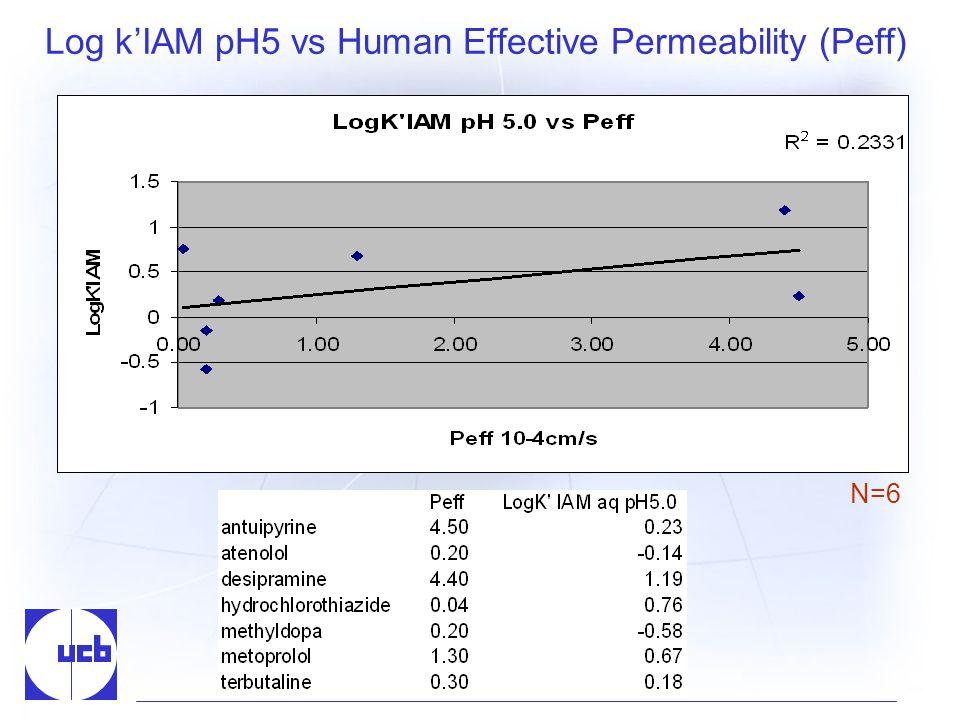 Log kIAM pH5 vs Human Effective Permeability (Peff) N=6