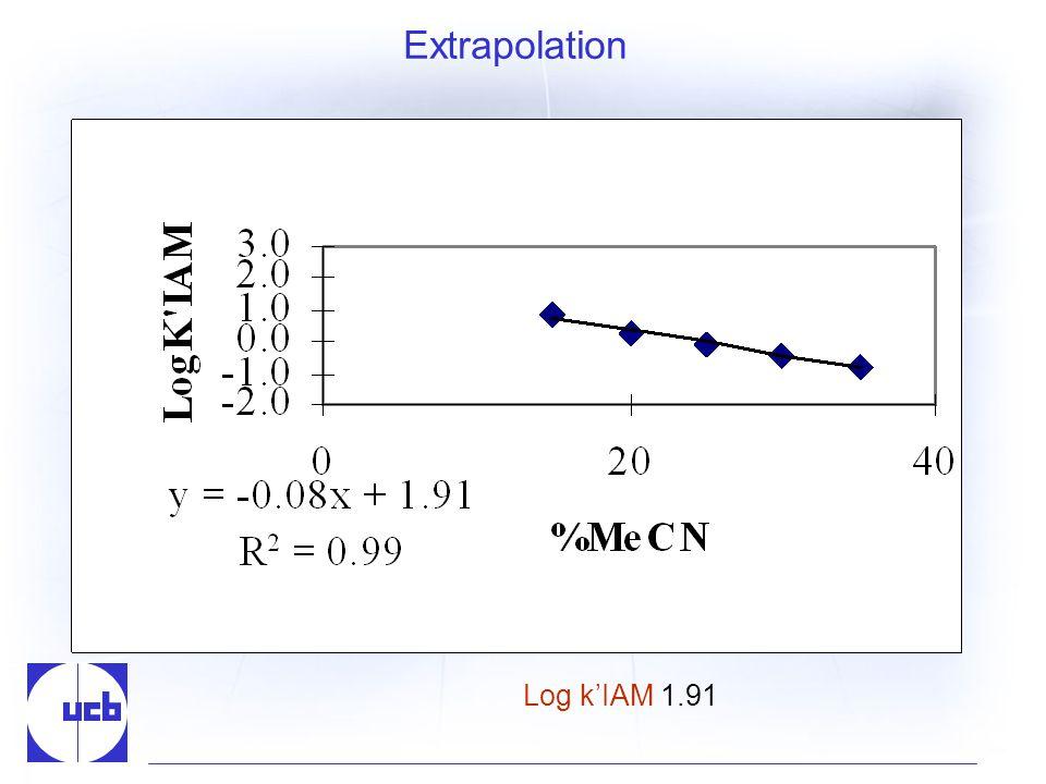 Extrapolation Log kIAM 1.91