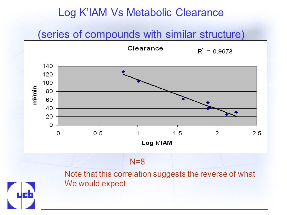 Log KIAM Vs Metabolic Clearance (series of compounds with similar structure) N=8 Note that this correlation suggests the reverse of what We would expect
