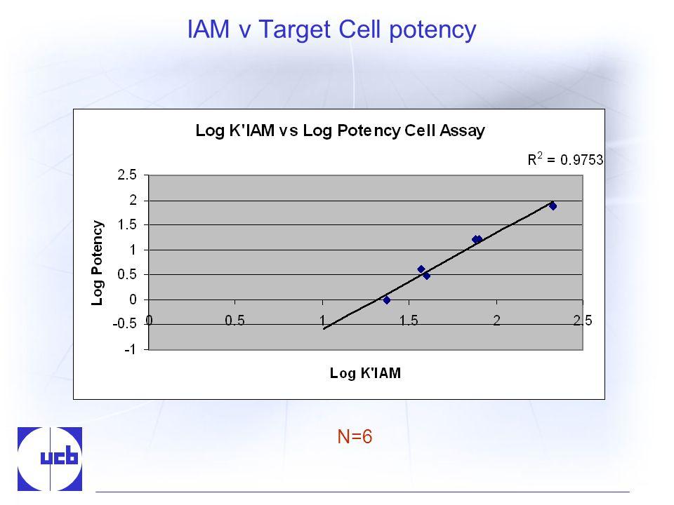 IAM v Target Cell potency N=6