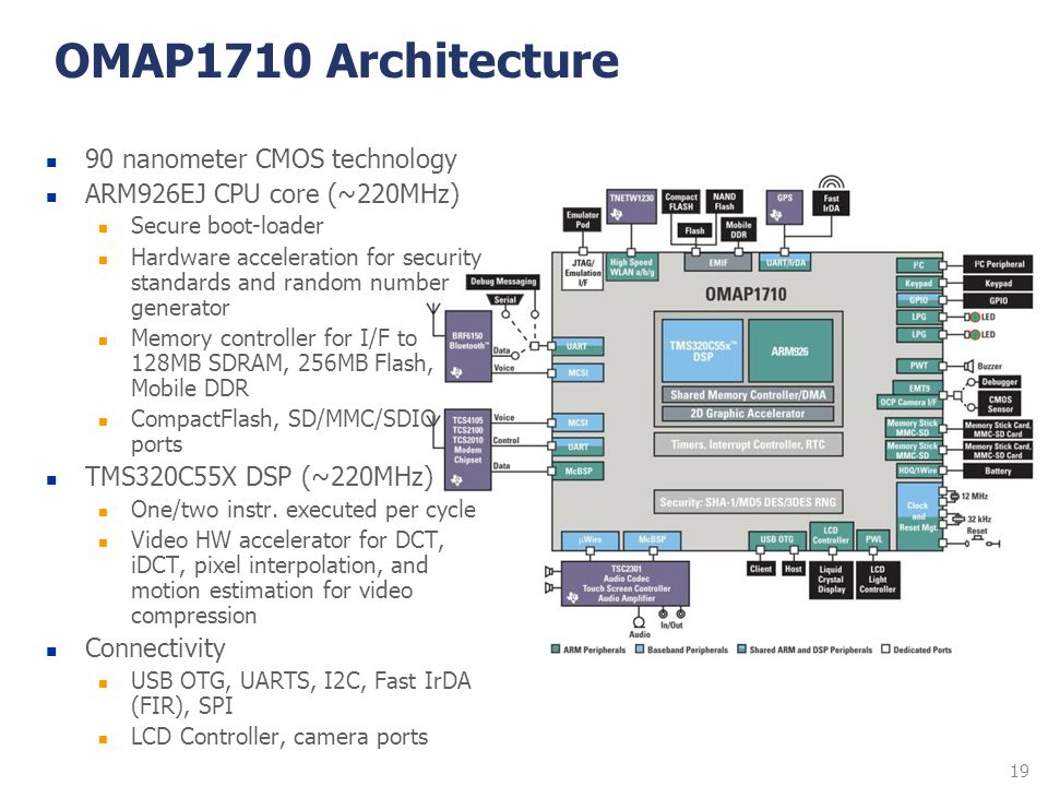 19 OMAP1710 Architecture 90 nanometer CMOS technology ARM926EJ CPU core (~220MHz) Secure boot-loader Hardware acceleration for security standards and