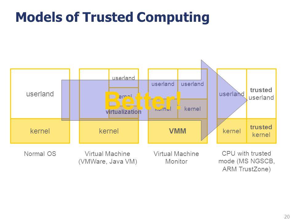 20 Models of Trusted Computing kernel userland kernelVMM kernel userland kernel userland kernel userland kernel userland trusted kernel trusted userla