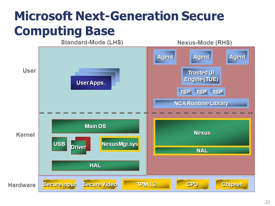 22 Microsoft Next-Generation Secure Computing Base TPM 1.2 User Kernel Hardware Secure Input ChipsetCPU Secure Video Main OS USB Driver Nexus-Mode (RH