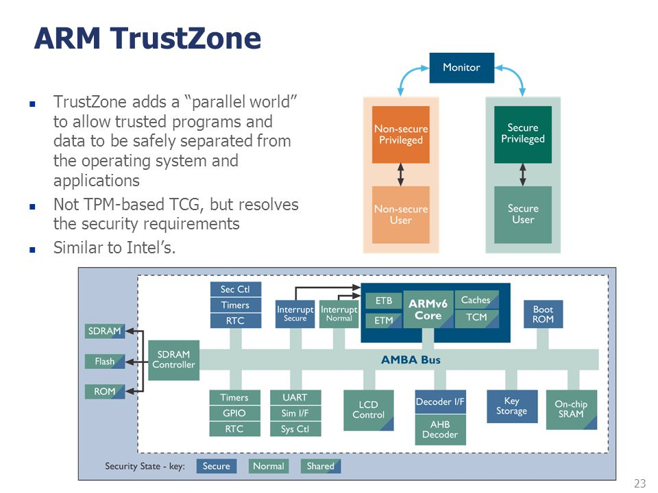 23 ARM TrustZone TrustZone adds a parallel world to allow trusted programs and data to be safely separated from the operating system and applications
